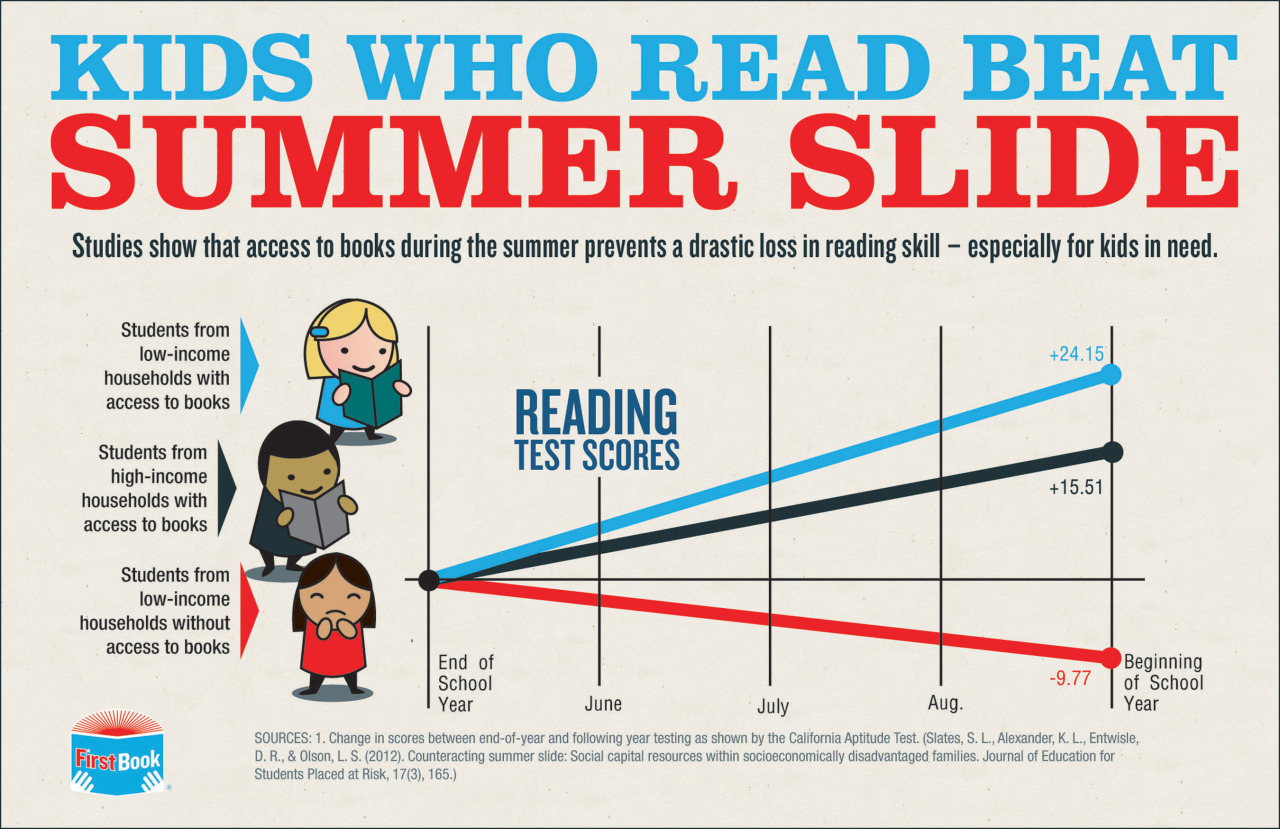 Kids who Read Beat the Summer Slide